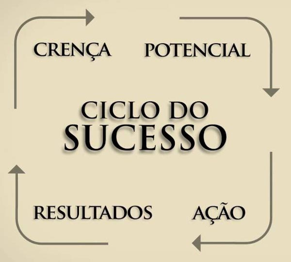 Ciclo do Sucesso - Anthony Robbins